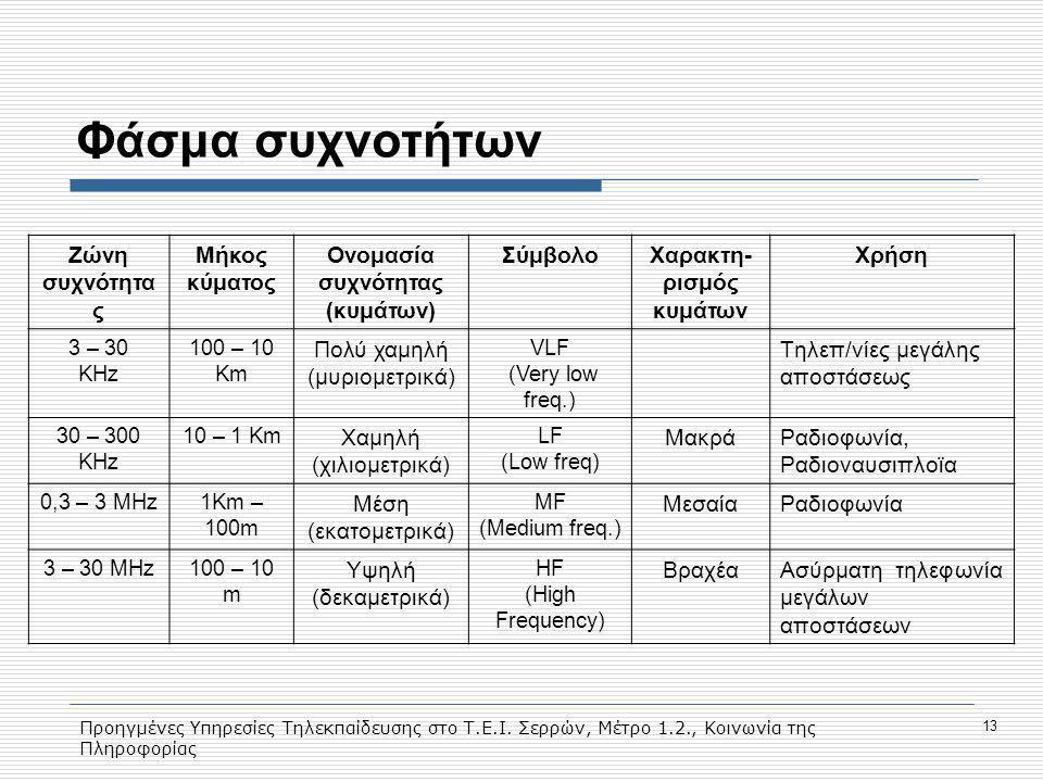 Ονομασία συχνότητας (κυμάτων) Χαρακτη-ρισμός κυμάτων