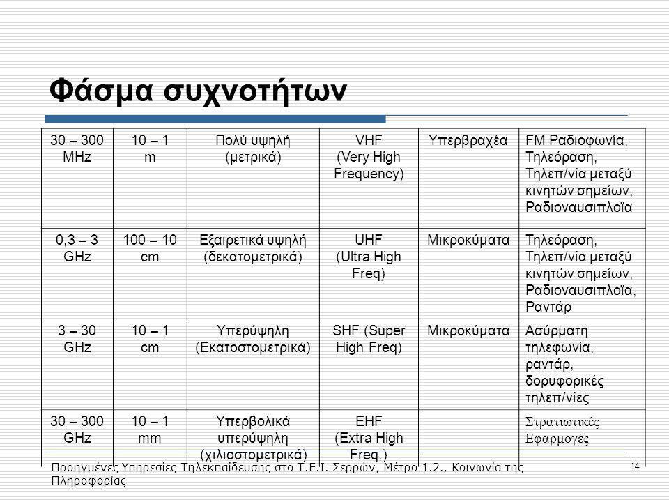 Φάσμα συχνοτήτων 30 – 300 MHz 10 – 1 m Πολύ υψηλή (μετρικά) VHF