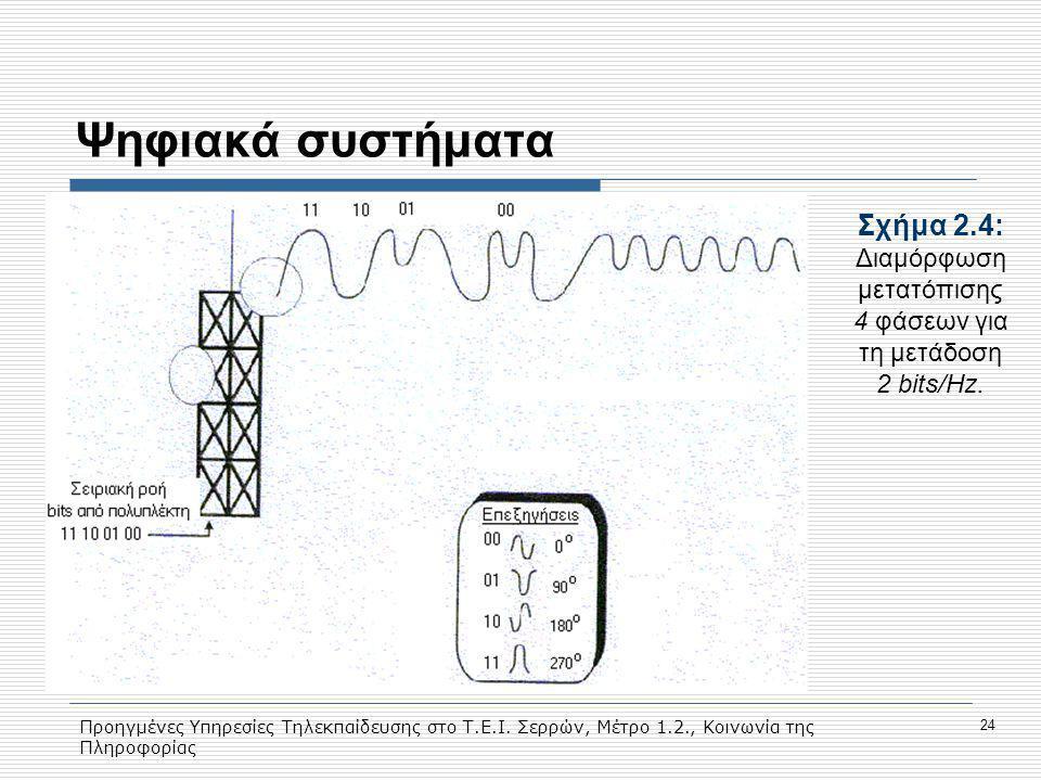 Σχήμα 2.4: Διαμόρφωση μετατόπισης 4 φάσεων για τη μετάδοση 2 bits/Hz.