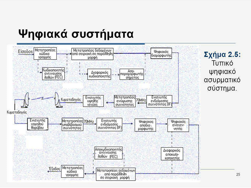 Σχήμα 2.5: Τυπικό ψηφιακό ασυρματικό σύστημα.