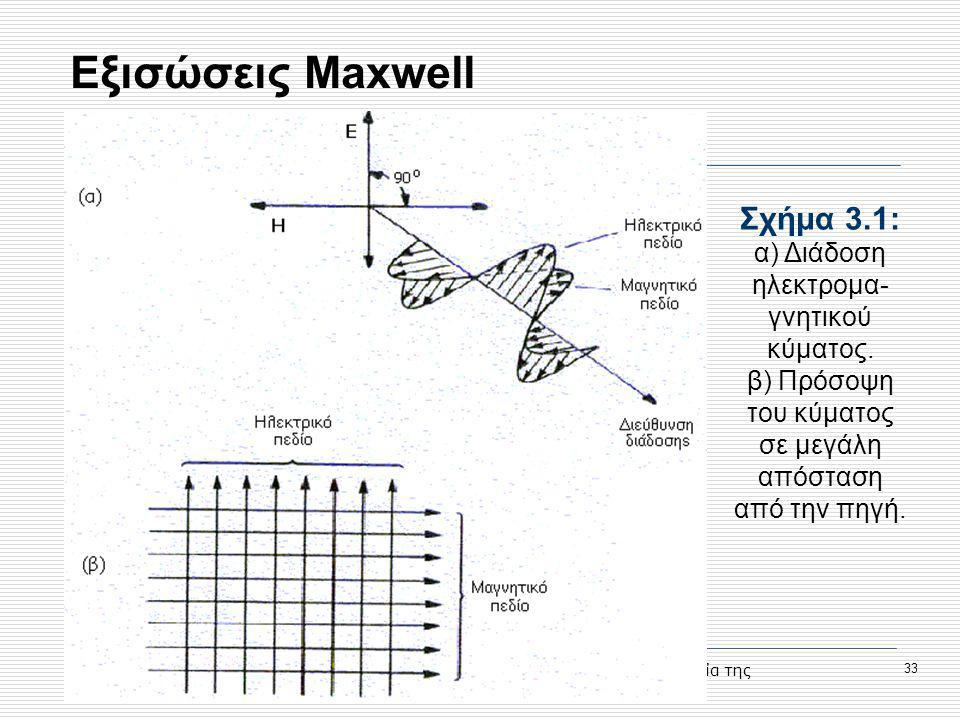 Εξισώσεις Maxwell Σχήμα 3.1: α) Διάδοση ηλεκτρομα-γνητικού κύματος.