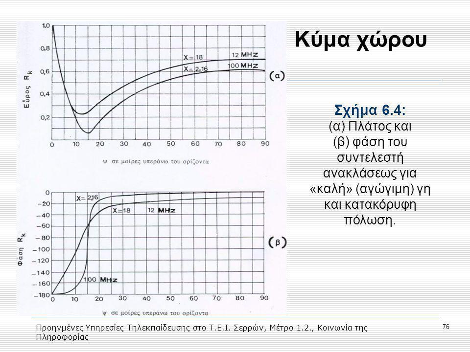 Κύμα χώρου Σχήμα 6.4: (α) Πλάτος και