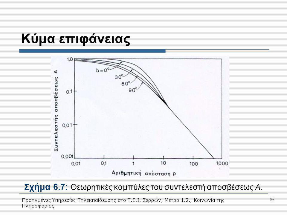 Σχήμα 6.7: Θεωρητικές καμπύλες του συντελεστή αποσβέσεως Α.