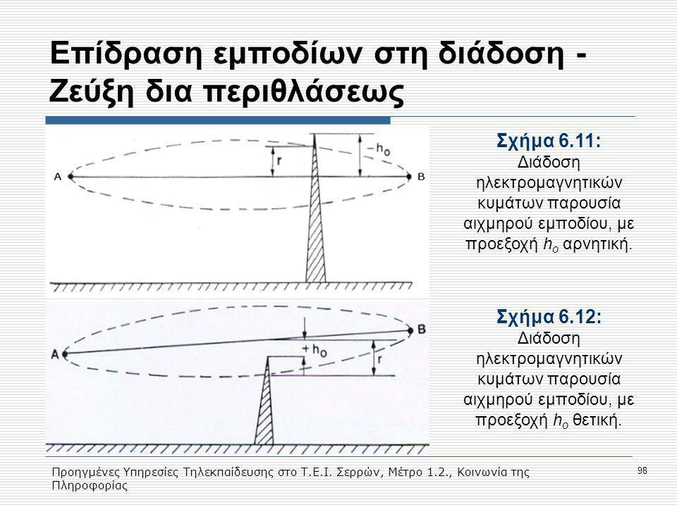 Eπίδραση εμποδίων στη διάδοση - Ζεύξη δια περιθλάσεως