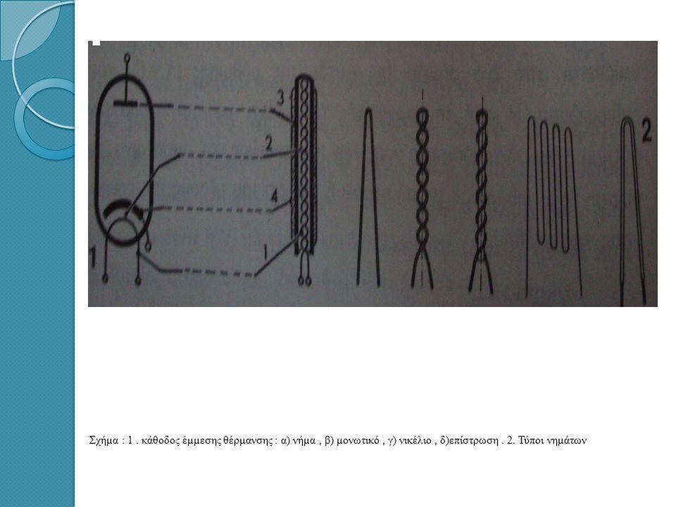 Σχήμα : 1 . κάθοδος έμμεσης θέρμανσης : α) νήμα , β) μονωτικό , γ) νικέλιο , δ)επίστρωση .