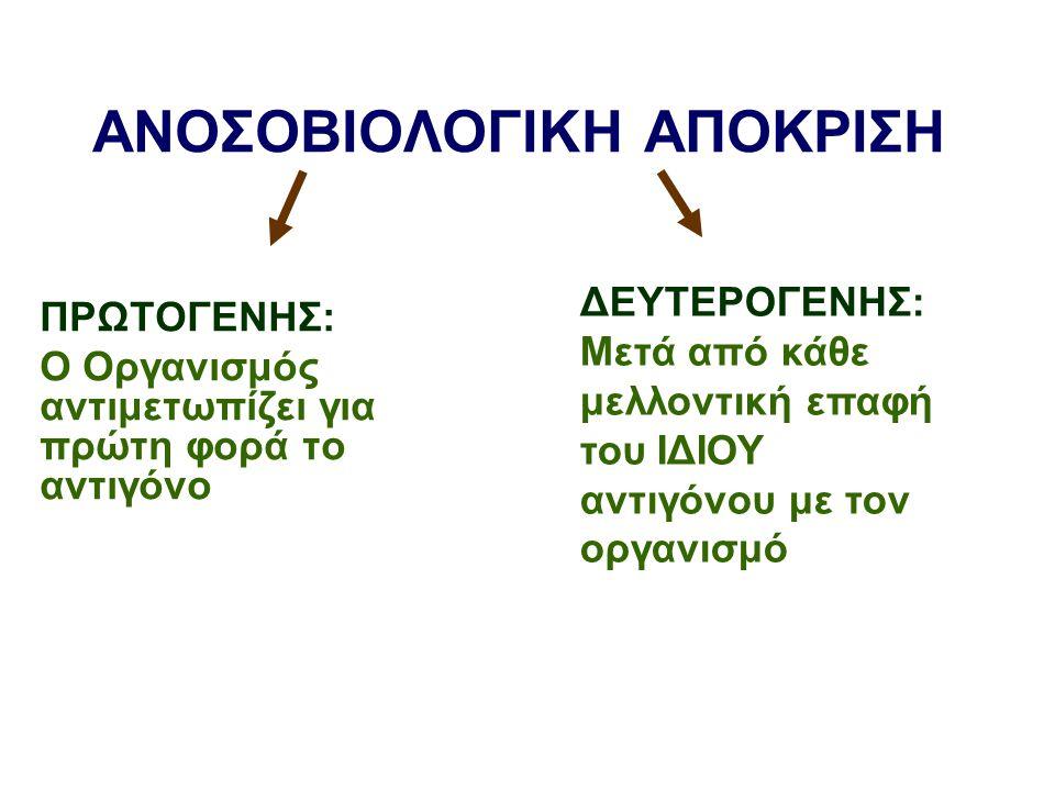 ΑΝΟΣΟΒΙΟΛΟΓΙΚΗ ΑΠΟΚΡΙΣΗ