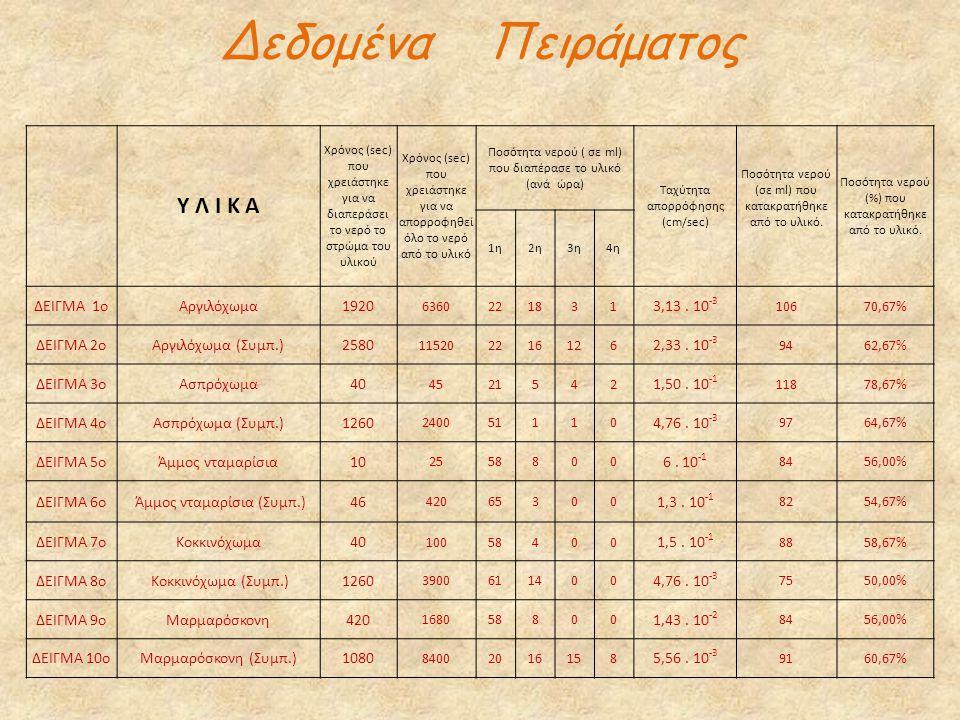Δεδομένα Πειράματος Υ Λ Ι Κ Α ΔΕΙΓΜΑ 1ο Αργιλόχωμα 1920 3,13 . 10-3