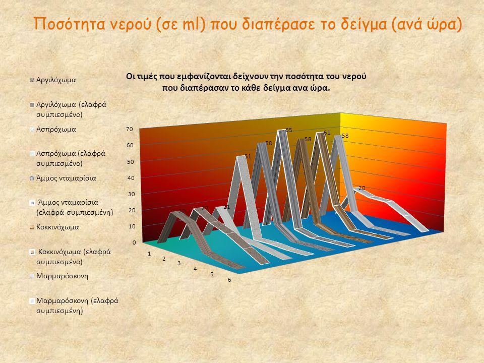 Ποσότητα νερού (σε ml) που διαπέρασε το δείγμα (ανά ώρα)