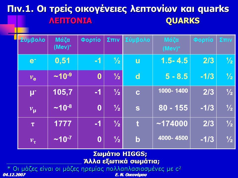 Πιν.1. Οι τρείς οικογένειες λεπτονίων και quarks