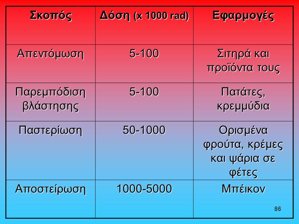 Σκοπός Δόση (x 1000 rad) Εφαρμογές