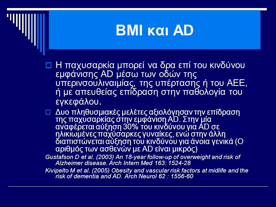 BMI και AD