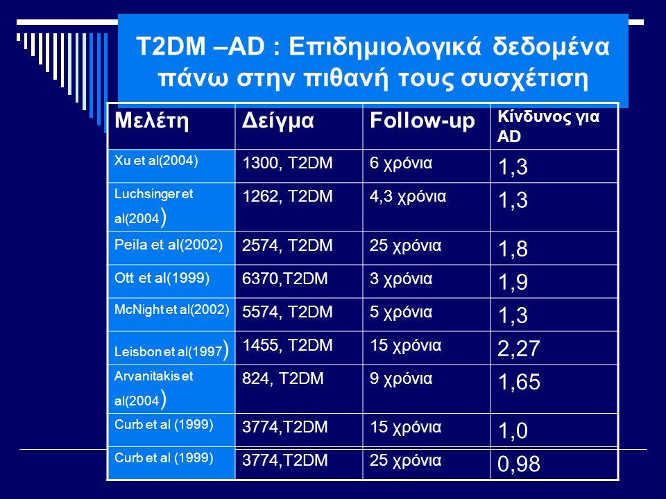 T2DM –AD : Επιδημιολογικά δεδομένα πάνω στην πιθανή τους συσχέτιση