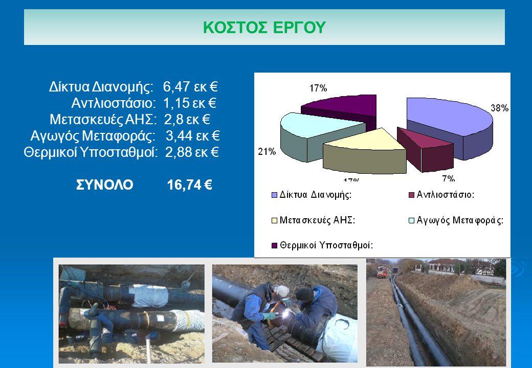 ΚΟΣΤΟΣ ΕΡΓΟΥ Δίκτυα Διανομής: 6,47 εκ € Αντλιοστάσιο: 1,15 εκ €