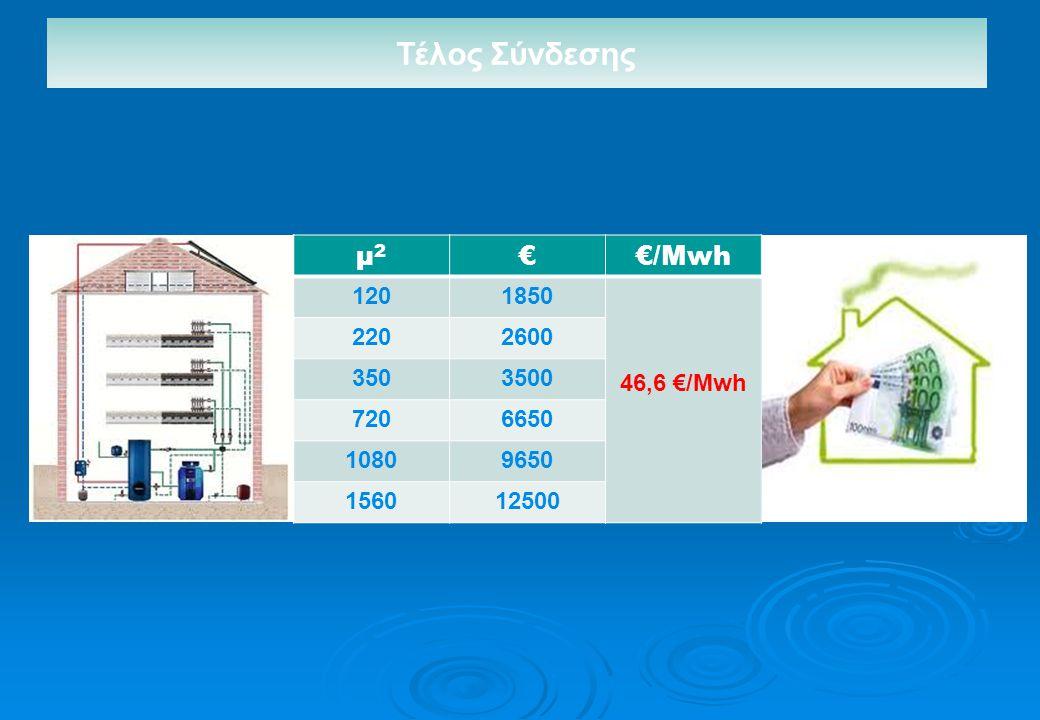 Τέλος Σύνδεσης μ2 € €/Μwh 120 1850 46,6 €/Mwh 220 2600 350 3500 720