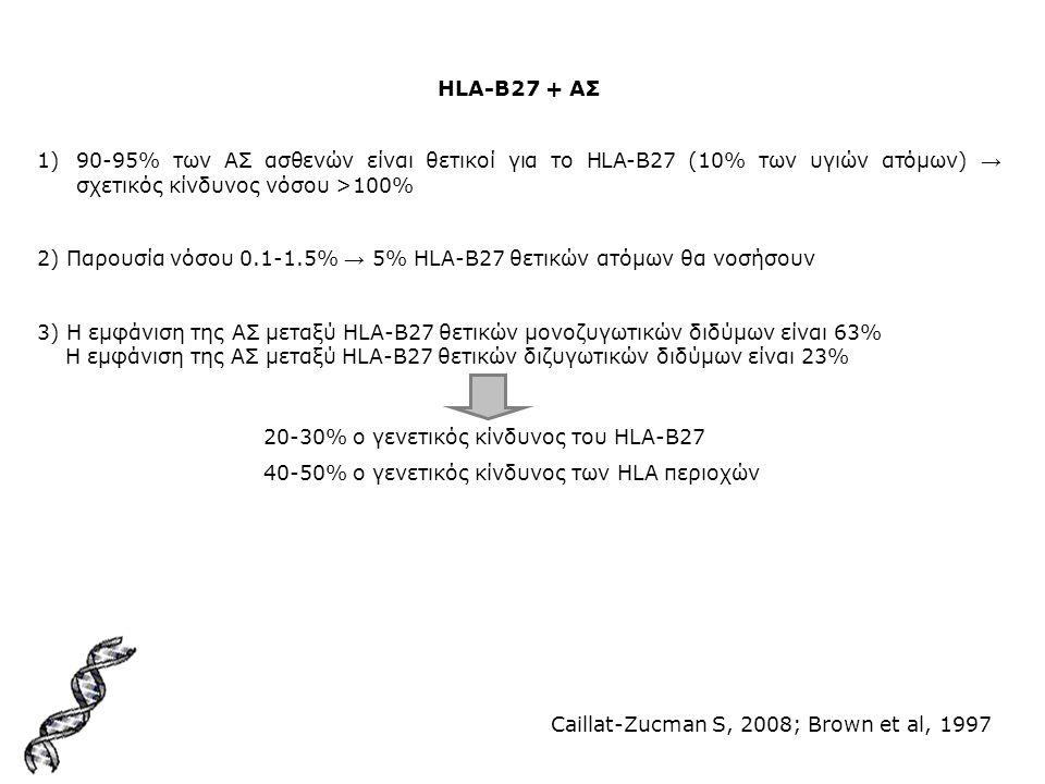 HLA-B27 + ΑΣ 90-95% των ΑΣ ασθενών είναι θετικοί για το HLA-B27 (10% των υγιών ατόμων) → σχετικός κίνδυνος νόσου >100%