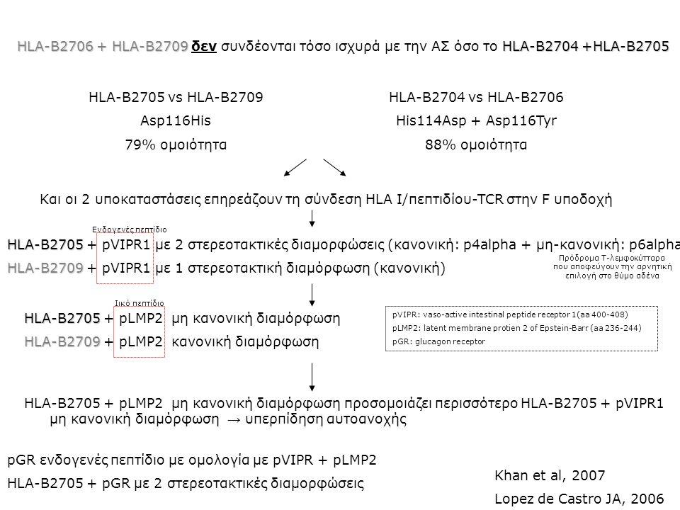 HLA-B2709 + pVIPR1 με 1 στερεοτακτική διαμόρφωση (κανονική)