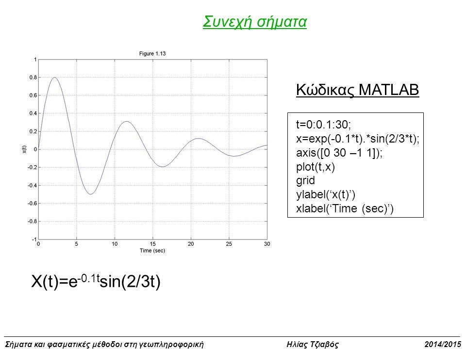 X(t)=e-0.1tsin(2/3t) Συνεχή σήματα Κώδικας MATLAB t=0:0.1:30;