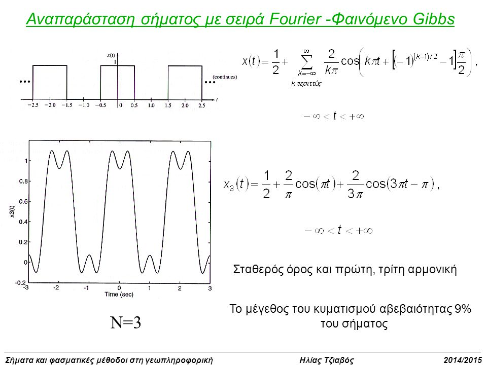 N=3 Αναπαράσταση σήματος με σειρά Fourier -Φαινόμενο Gibbs