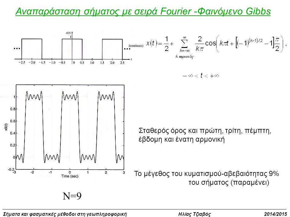 N=9 Αναπαράσταση σήματος με σειρά Fourier -Φαινόμενο Gibbs