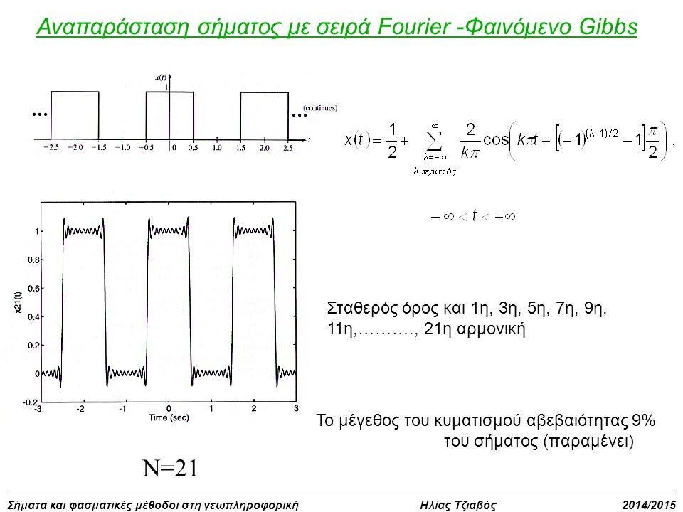N=21 Αναπαράσταση σήματος με σειρά Fourier -Φαινόμενο Gibbs