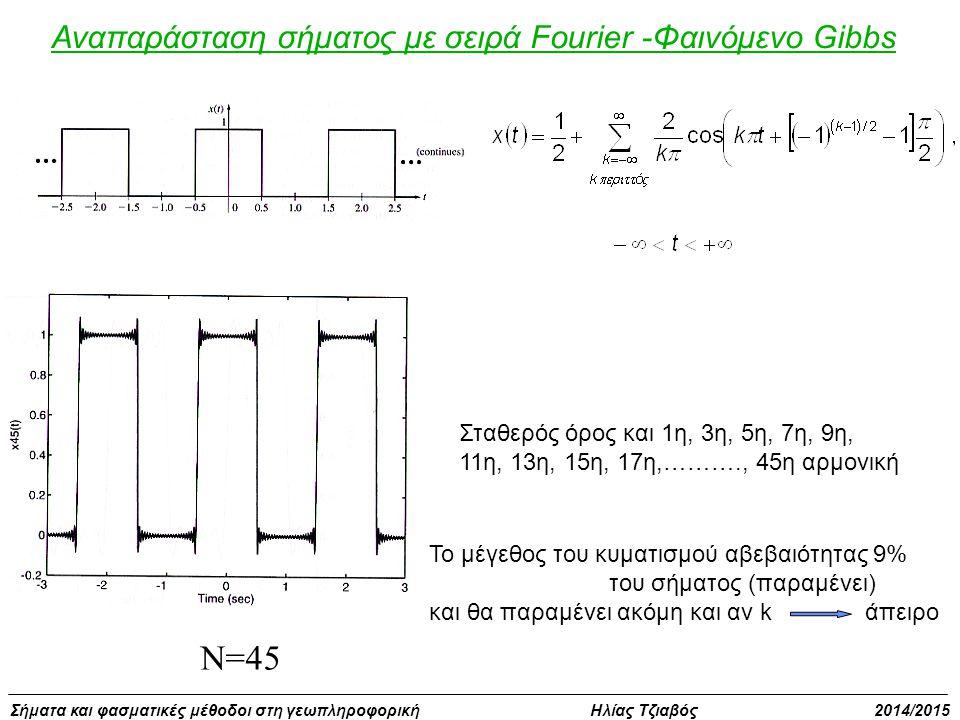 N=45 Αναπαράσταση σήματος με σειρά Fourier -Φαινόμενο Gibbs