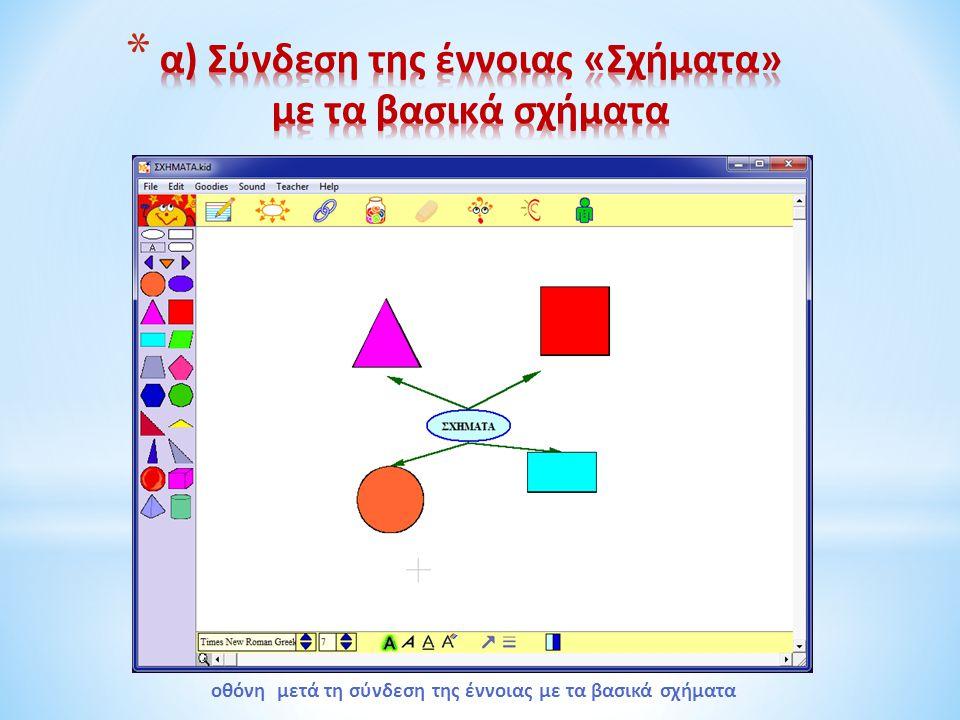 α) Σύνδεση της έννοιας «Σχήματα» με τα βασικά σχήματα