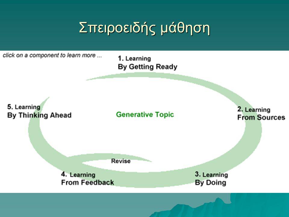 Σπειροειδής μάθηση