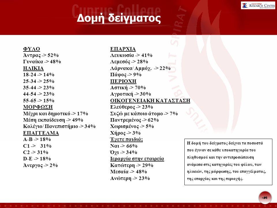 Δομή δείγματος ΦΥΛΟ Άντρας -> 52% Γυναίκα -> 48% ΗΛΙΚΙΑ