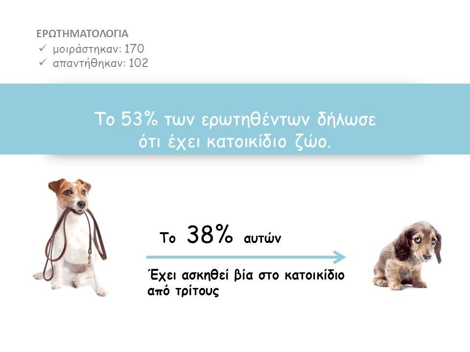 To 53% των ερωτηθέντων δήλωσε ότι έχει κατοικίδιο ζώο.