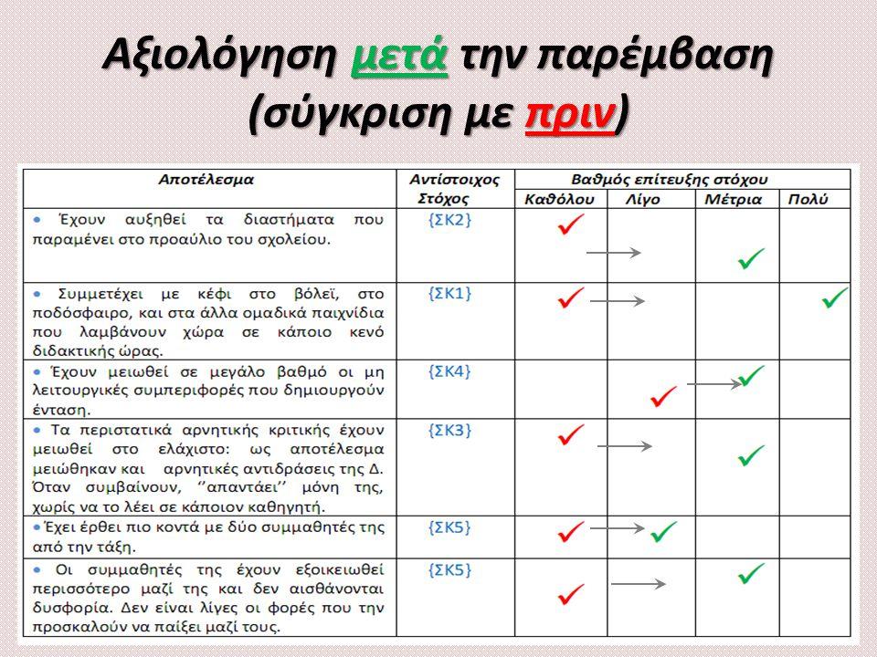 Αξιολόγηση μετά την παρέμβαση (σύγκριση με πριν)