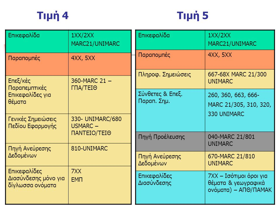 Τιμή 4 Τιμή 5 Επικεφαλίδα 1ΧΧ/2ΧΧ MARC21/UNIMARC Παραπομπές 4ΧΧ, 5ΧΧ