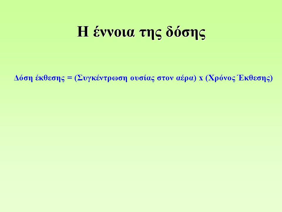 Δόση έκθεσης = (Συγκέντρωση ουσίας στον αέρα) x (Χρόνος Έκθεσης)