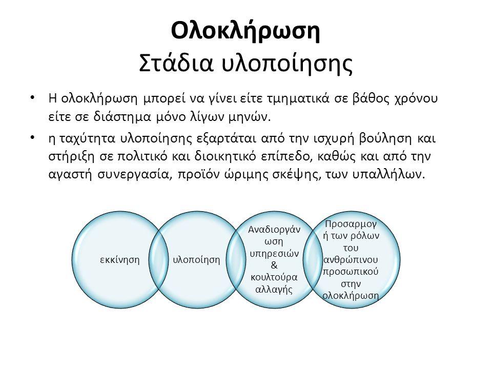 Ολοκλήρωση Στάδια υλοποίησης
