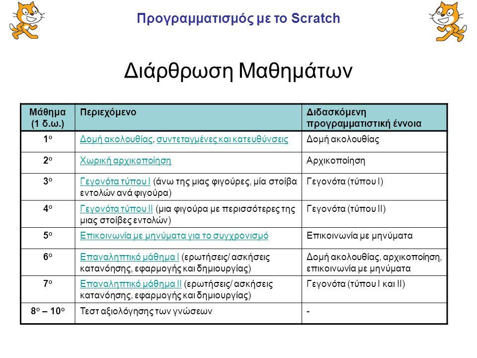 Διάρθρωση Μαθημάτων Μάθημα (1 δ.ω.) Περιεχόμενο