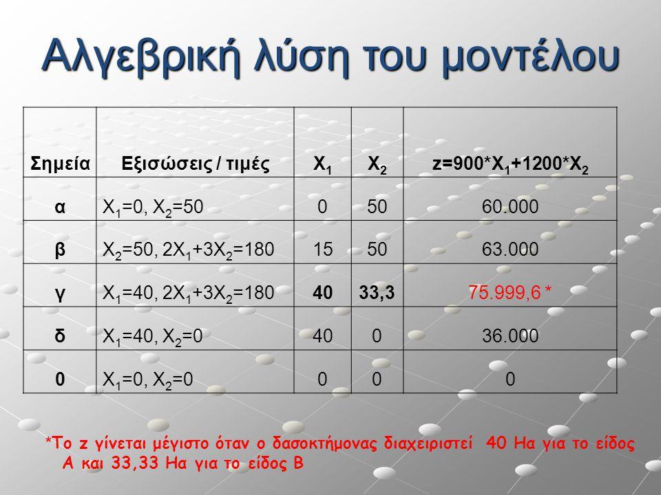 Αλγεβρική λύση του μοντέλου