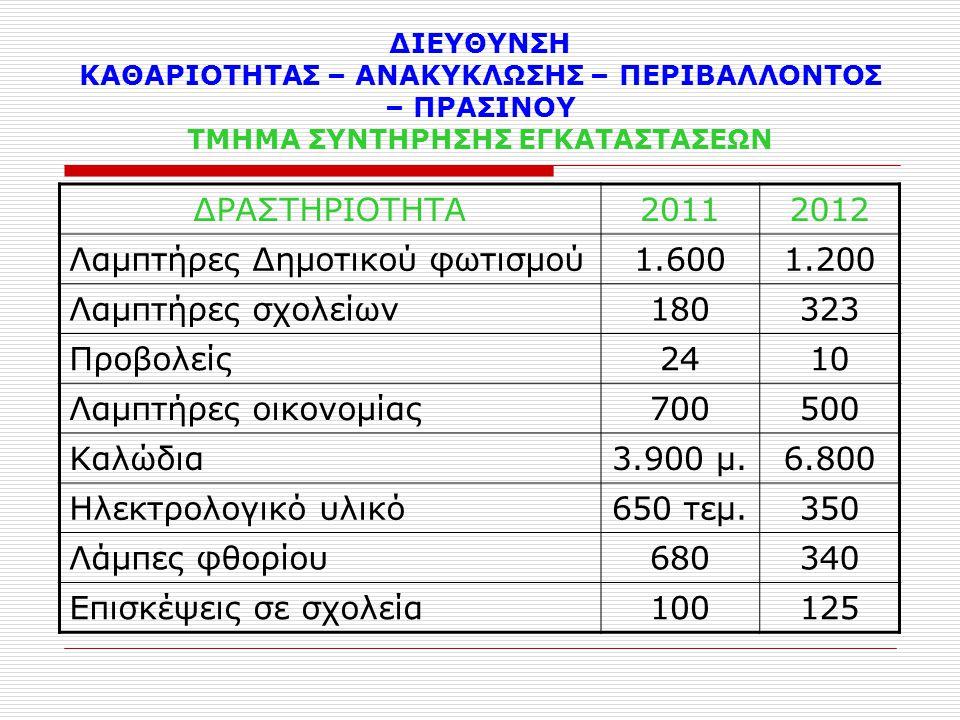Λαμπτήρες Δημοτικού φωτισμού 1.600 1.200 Λαμπτήρες σχολείων 180 323