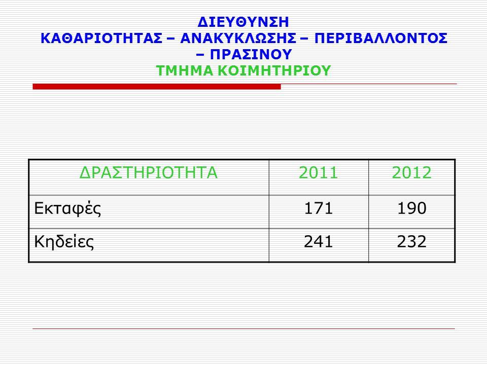ΔΡΑΣΤΗΡΙΟΤΗΤΑ 2011 2012 Εκταφές 171 190 Κηδείες 241 232