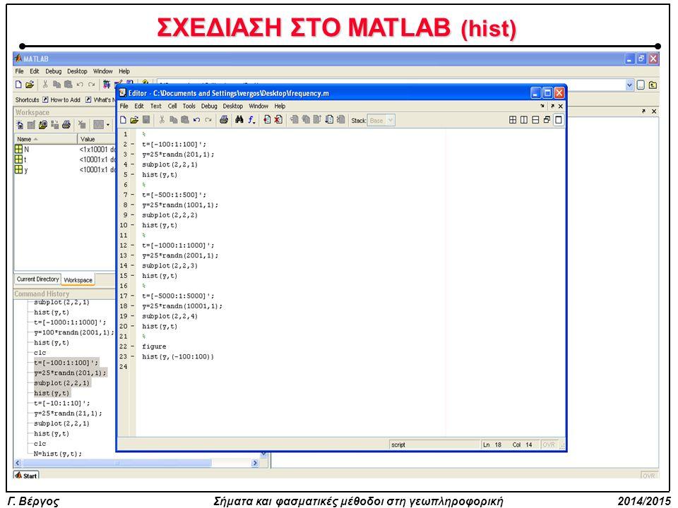 ΣΧΕΔΙΑΣΗ ΣΤΟ MATLAB (hist) Ποια η διαφορά στα τέσσερα διαγράμματα