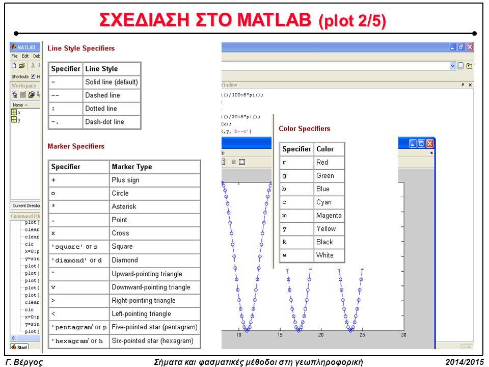 ΣΧΕΔΙΑΣΗ ΣΤΟ MATLAB (plot 2/5)