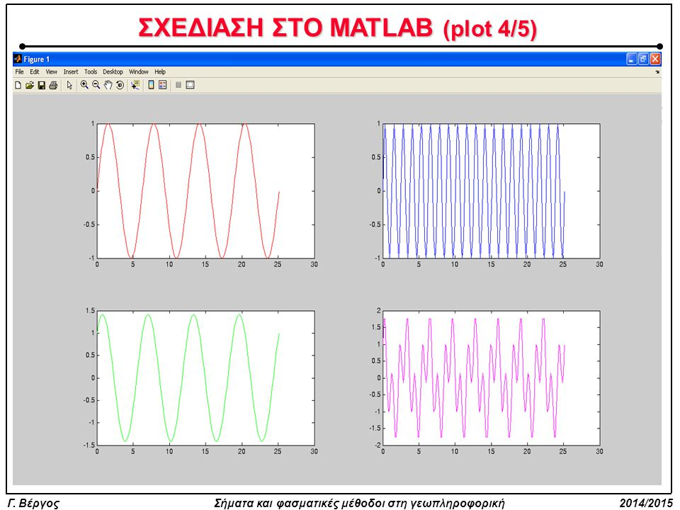 ΣΧΕΔΙΑΣΗ ΣΤΟ MATLAB (plot 4/5)