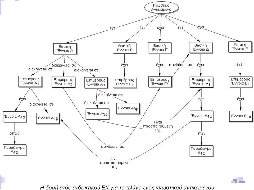 Η δομή ενός ενδεικτικού EX για το πλάνο ενός γνωστικού αντικειμένου