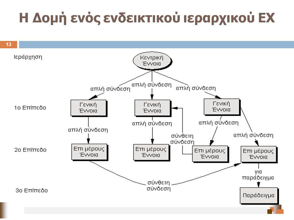 Η Δομή ενός ενδεικτικού ιεραρχικού ΕΧ