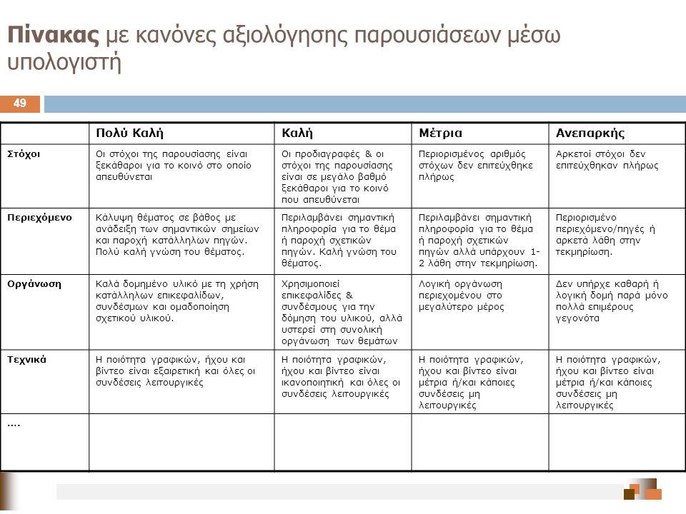 Πίνακας με κανόνες αξιολόγησης παρουσιάσεων μέσω υπολογιστή
