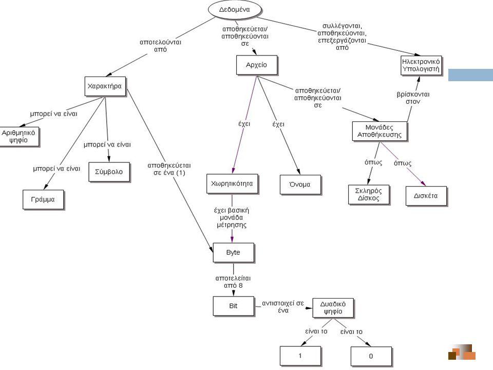 Εννοιολογικός Χάρτης: Παράδειγμα (3)