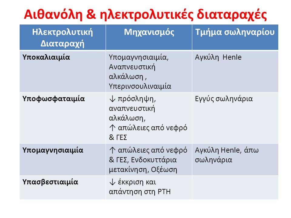 Αιθανόλη & ηλεκτρολυτικές διαταραχές