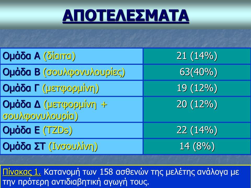 ΑΠΟΤΕΛΕΣΜΑΤΑ Ομάδα Α (δίαιτα) 21 (14%) Ομάδα Β (σουλφονυλουρίες)