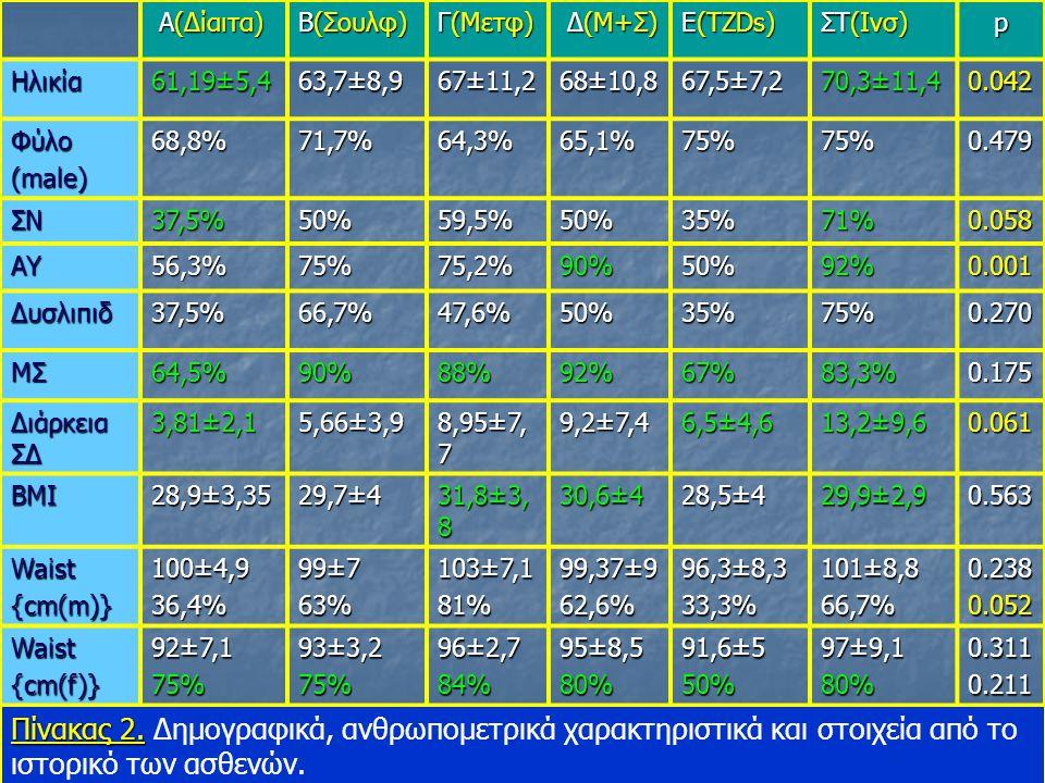 Α(Δίαιτα) Β(Σουλφ) Γ(Μετφ) Δ(Μ+Σ) Ε(TZDs) ΣΤ(Ινσ) p. Ηλικία. 61,19±5,4. 63,7±8,9. 67±11,2.