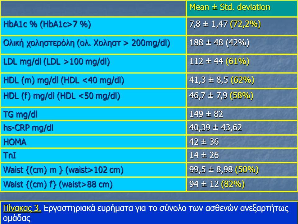 Mean ± Std. deviation HbA1c % (HbA1c>7 %) 7,8 ± 1,47 (72,2%) Ολική χοληστερόλη (ολ. Χοληστ > 200mg/dl)