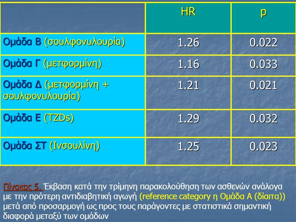 HR p. Ομάδα Β (σουλφονυλουρία) 1.26. 0.022. Ομάδα Γ (μετφορμίνη) 1.16. 0.033. Ομάδα Δ (μετφορμίνη + σουλφονυλουρία)
