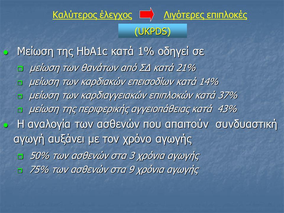 Μείωση της HbA1c κατά 1% οδηγεί σε μείωση των θανάτων από ΣΔ κατά 21%